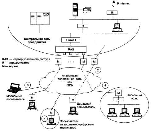 Рис 6 36 общая схема удаленного доступа