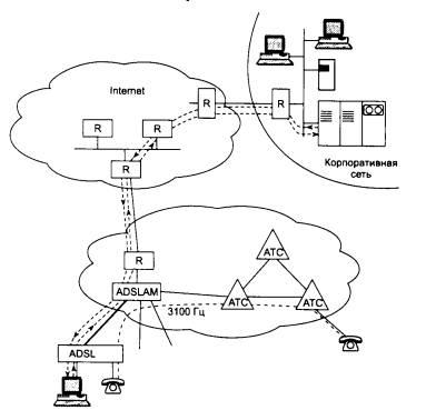 Глава 6. Глобальные сети